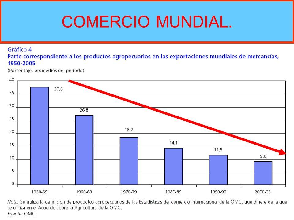 COMERCIO MUNDIAL.