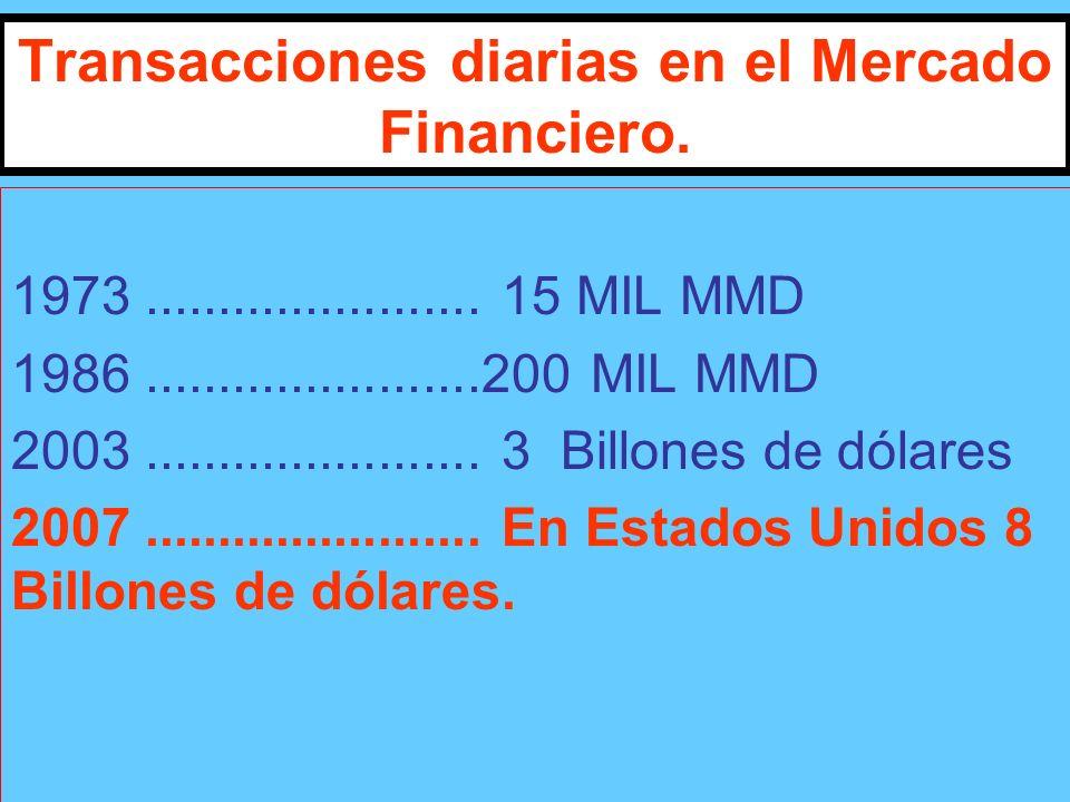 Transacciones diarias en el Mercado Financiero. 1973.......................