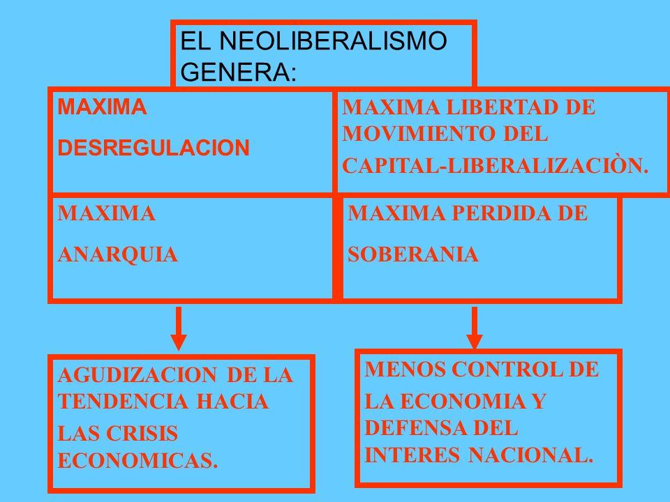 CAMBIO DE LA ECONOMIA MUNDIAL Bienes y servicios Finanzas Bienes y servicios KEYNESIANISMO NEOLIBERALISMO PIB INDICES BURSÀTLES BURSÀTLES