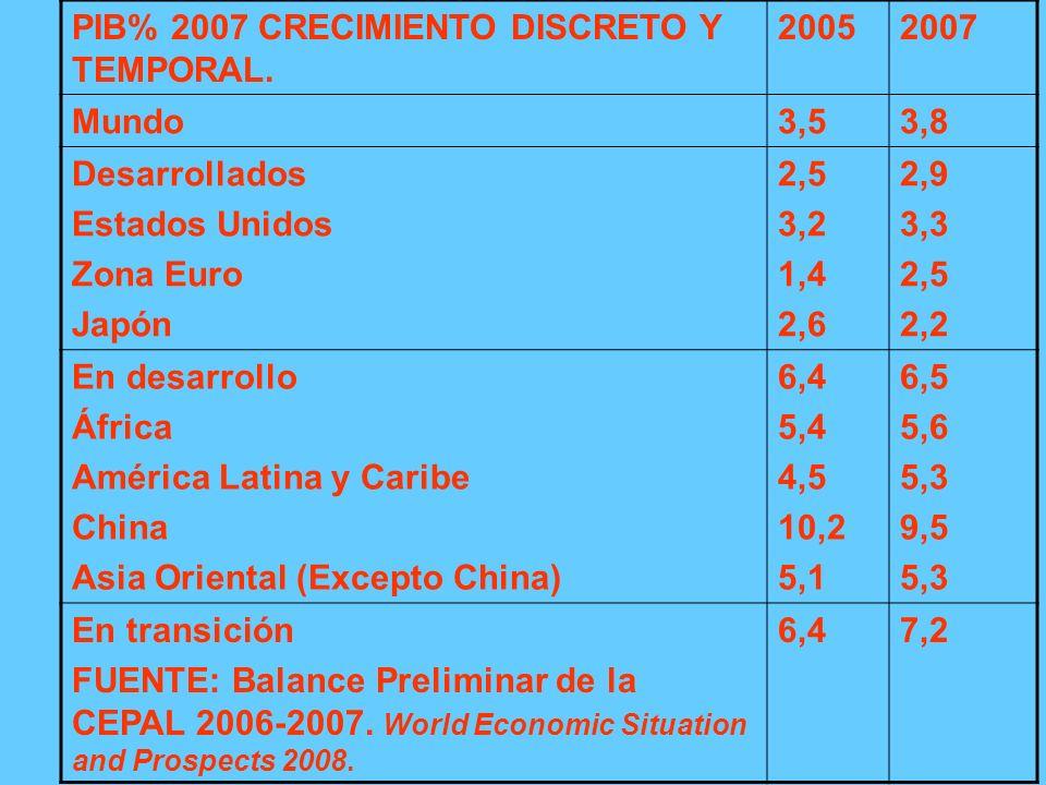 PIB% 2007 CRECIMIENTO DISCRETO Y TEMPORAL.