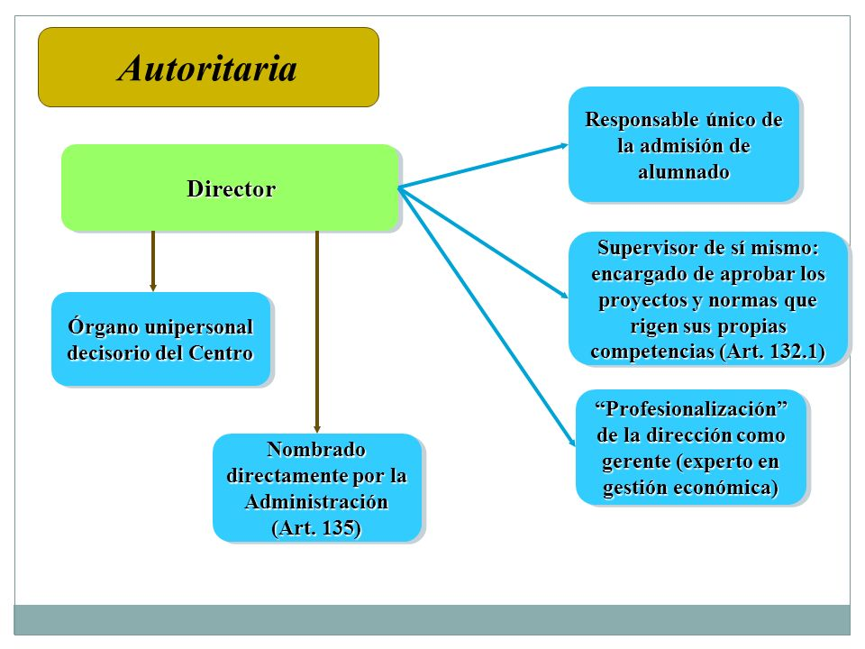 DirectorDirector Órgano unipersonal decisorio del Centro Nombrado directamente por la Administración (Art. 135) Responsable único de la admisión de al
