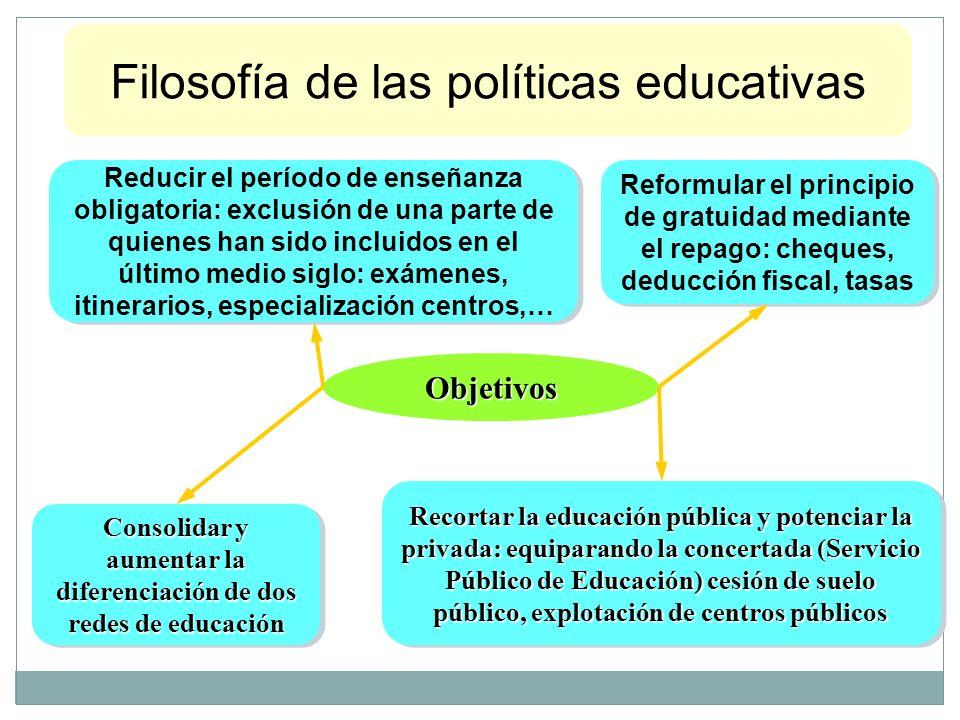 Objetivos Reformular el principio de gratuidad mediante el repago: cheques, deducción fiscal, tasas Reducir el período de enseñanza obligatoria: exclu