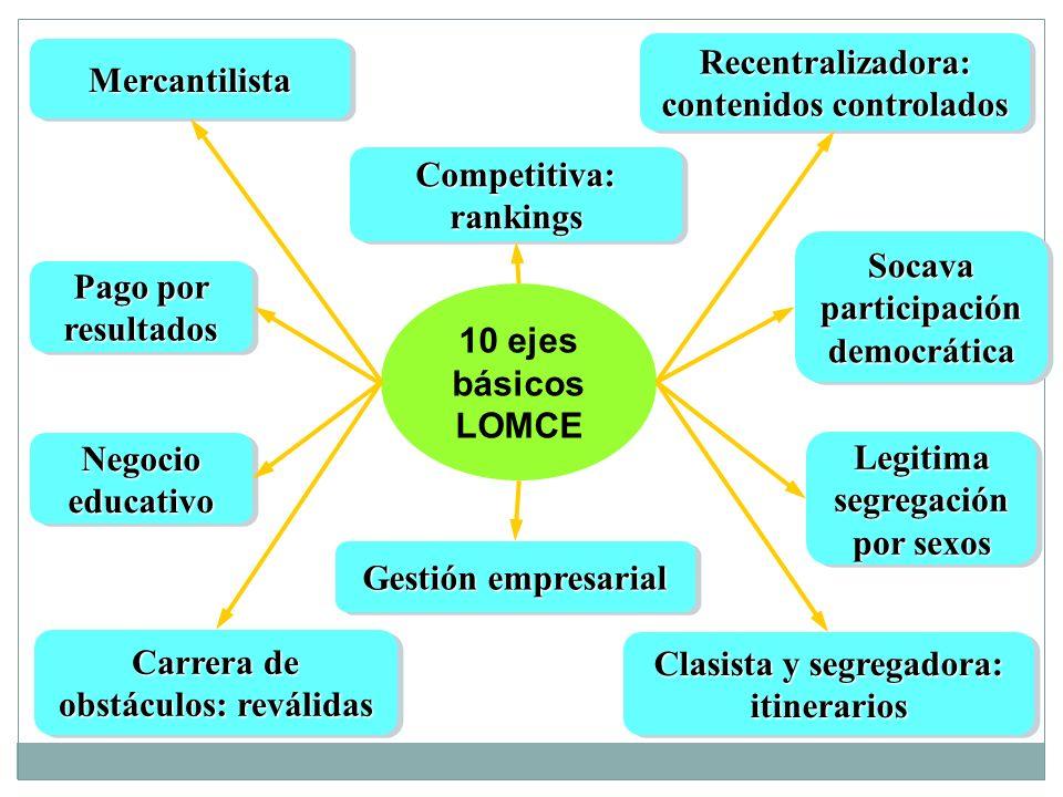 10 ejes básicos LOMCE Recentralizadora: contenidos controlados MercantilistaMercantilista Carrera de obstáculos: reválidas Clasista y segregadora: iti