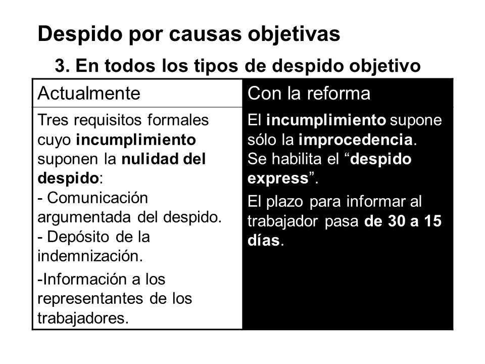 Despido por causas objetivas 3. En todos los tipos de despido objetivo ActualmenteCon la reforma Tres requisitos formales cuyo incumplimiento suponen