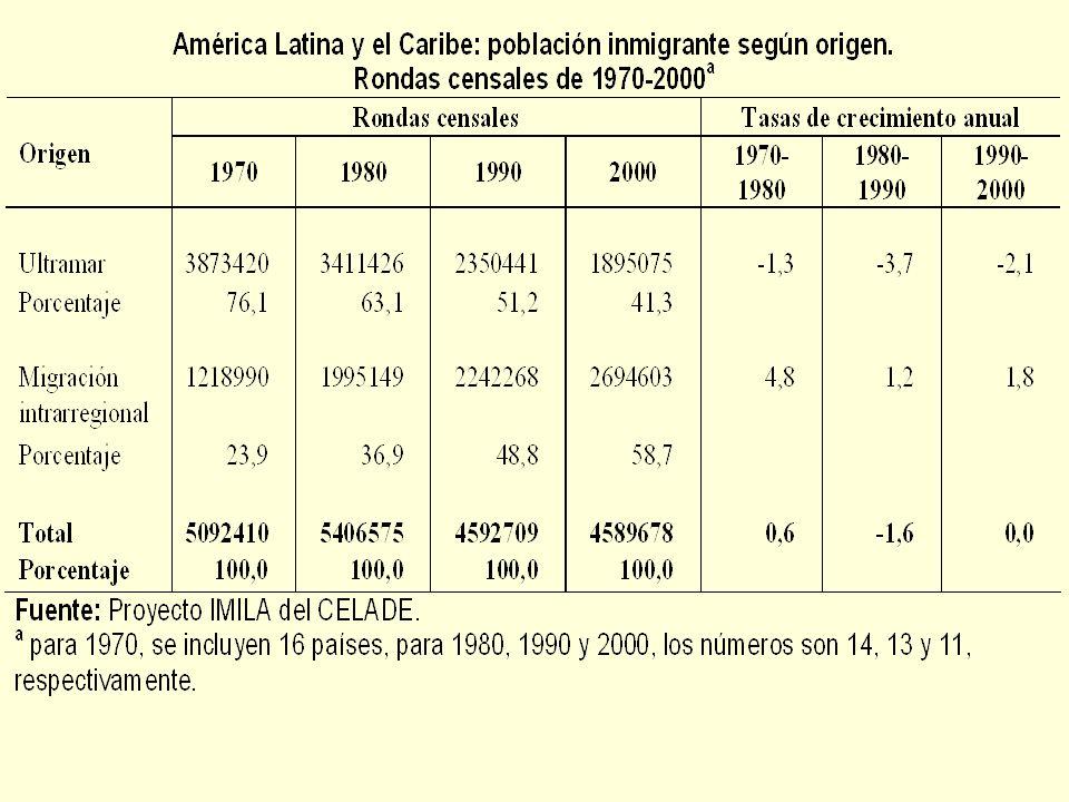 Migración intrarregional En 2000, el stock acumulado fue ligeramente mayor que el observado en 1990, llegando a 2,7 millones de personas En los principales países de inmigración el número de inmigrantes regionales creció en la última década (Argentina y Venezuela) Aumentó significativamente en Costa Rica, y un país que experimentó un aumento destacable fue Chile