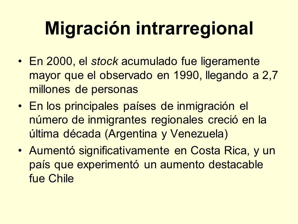 Migración intrarregional En 2000, el stock acumulado fue ligeramente mayor que el observado en 1990, llegando a 2,7 millones de personas En los princi