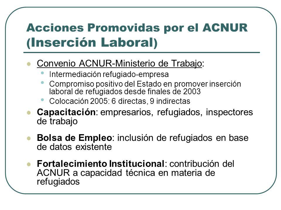 Acciones Promovidas por el ACNUR ( Microcrédito) 2 1/2 años de operación ( ACNUR-ACAI-FID ) $1,500 monto promedio de préstamo 154 beneficiarios de cré