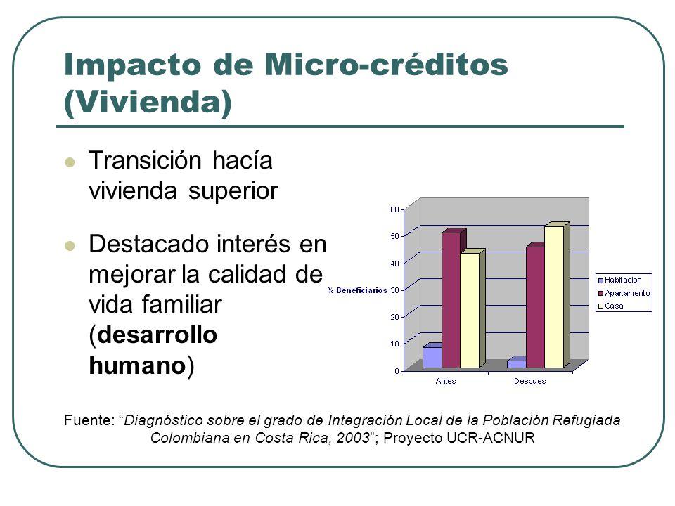 Impacto de Micro-créditos (Ingresos Familiar) Incremento proporcional con el tiempo después del micro-crédito % Ingresos mensuales por familia (en col