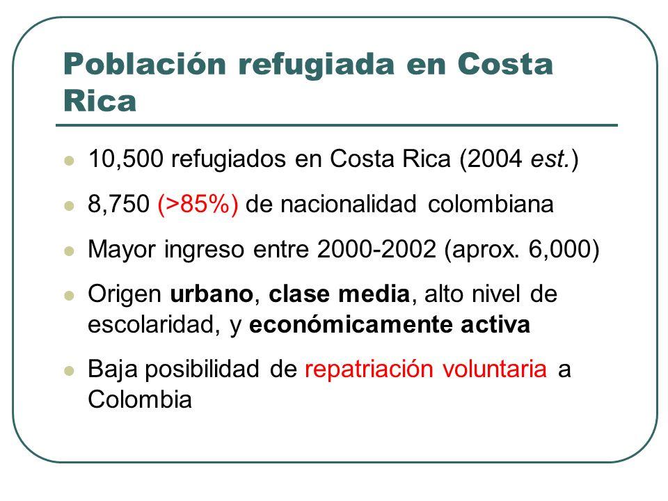 Población refugiada en Costa Rica 10,500 refugiados en Costa Rica (2004 est.) 8,750 (>85%) de nacionalidad colombiana Mayor ingreso entre 2000-2002 (aprox.