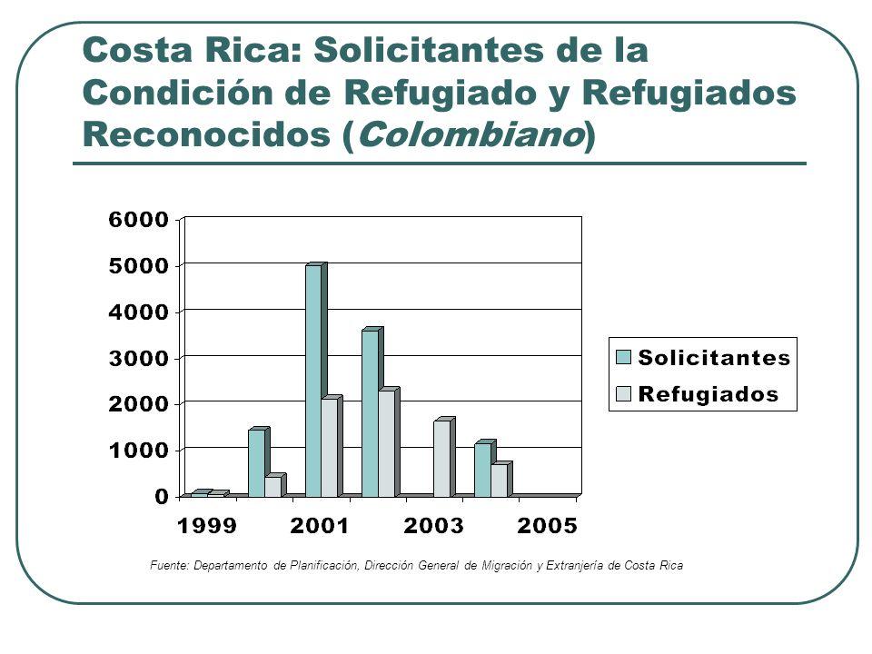 Población refugiada en Costa Rica 10,500 refugiados en Costa Rica (2004 est.) 8,750 (>85%) de nacionalidad colombiana Mayor ingreso entre 2000-2002 (a