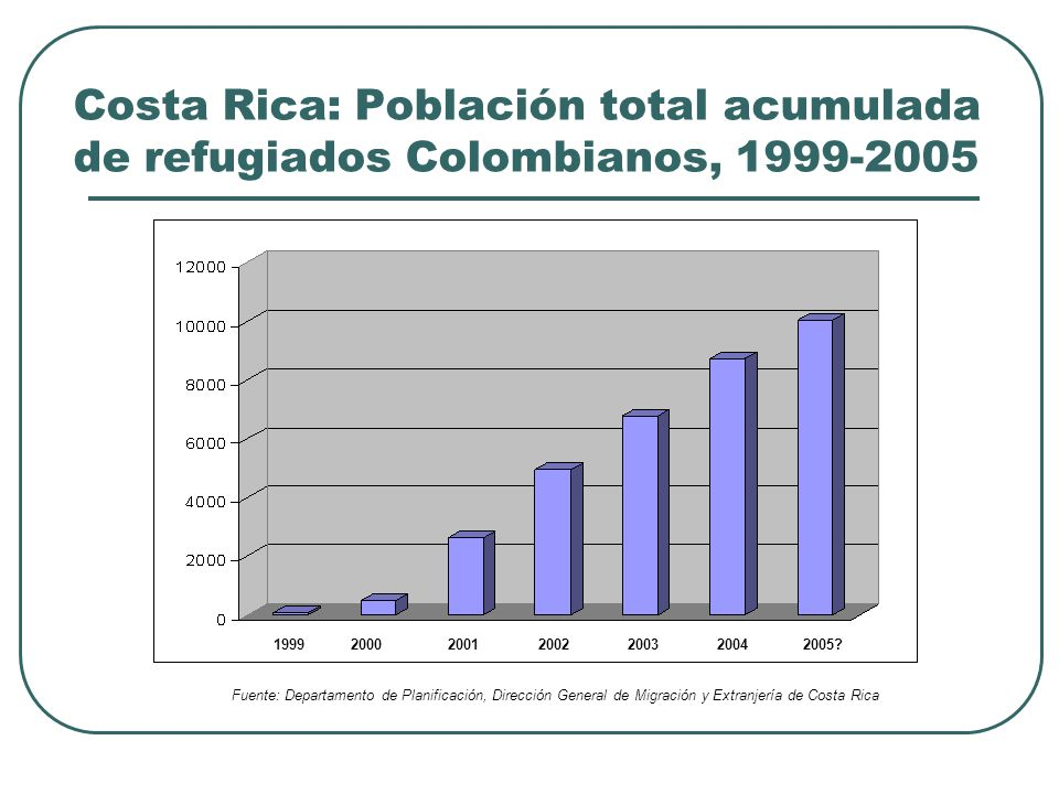 Costa Rica: Población total acumulada de refugiados Colombianos, 1999-2005 1999 2000 2001 2002 2003 20042005.