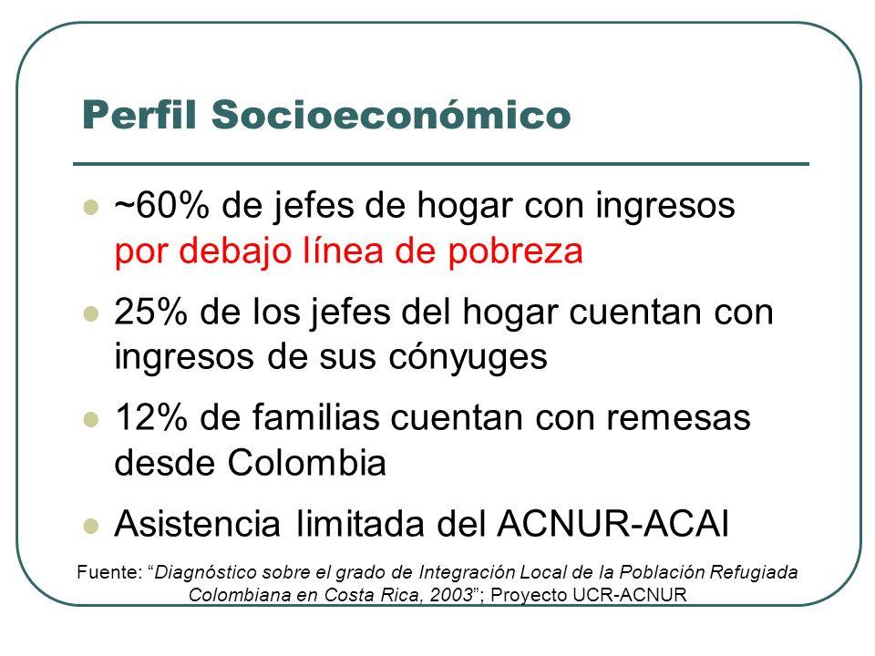 Perfil Socioeconómico ~60% de jefes de hogar con ingresos por debajo línea de pobreza 25% de los jefes del hogar cuentan con ingresos de sus cónyuges 12% de familias cuentan con remesas desde Colombia Asistencia limitada del ACNUR-ACAI Fuente: Diagnóstico sobre el grado de Integración Local de la Población Refugiada Colombiana en Costa Rica, 2003; Proyecto UCR-ACNUR