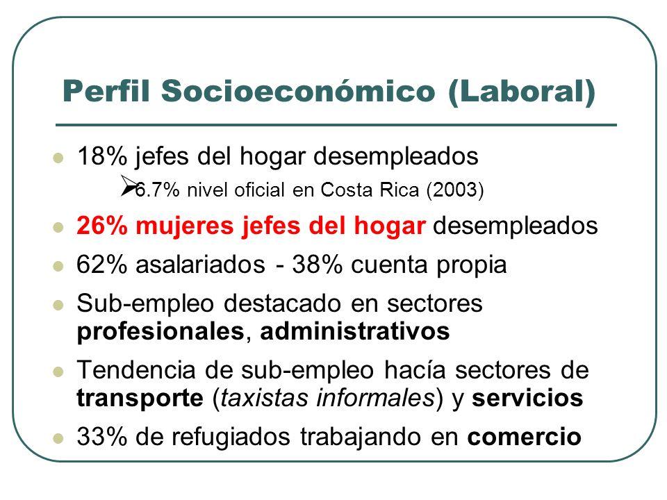 Perfil Socioeconómico (Laboral) 18% jefes del hogar desempleados 6.7% nivel oficial en Costa Rica (2003) 26% mujeres jefes del hogar desempleados 62% asalariados - 38% cuenta propia Sub-empleo destacado en sectores profesionales, administrativos Tendencia de sub-empleo hacía sectores de transporte (taxistas informales) y servicios 33% de refugiados trabajando en comercio
