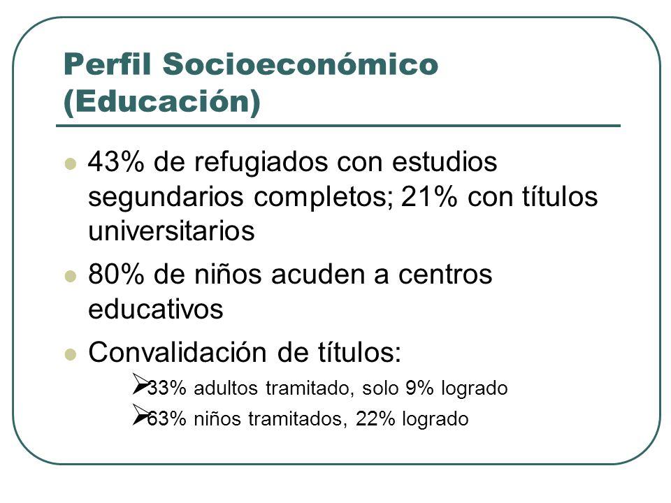 Perfil Socioeconómico (Educación) 43% de refugiados con estudios segundarios completos; 21% con títulos universitarios 80% de niños acuden a centros educativos Convalidación de títulos: 33% adultos tramitado, solo 9% logrado 63% niños tramitados, 22% logrado