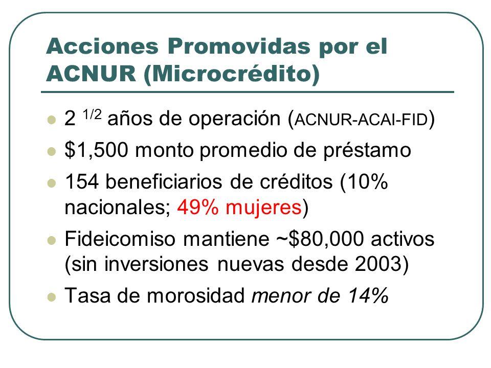 Acciones Promovidas por el ACNUR ( Microcrédito) 2 1/2 años de operación ( ACNUR-ACAI-FID ) $1,500 monto promedio de préstamo 154 beneficiarios de créditos (10% nacionales; 49% mujeres) Fideicomiso mantiene ~$80,000 activos (sin inversiones nuevas desde 2003) Tasa de morosidad menor de 14%