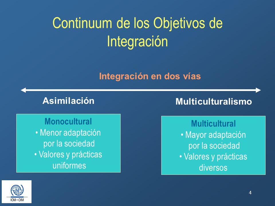 4 Continuum de los Objetivos de Integración Monocultural Menor adaptación por la sociedad Valores y prácticas uniformes Multicultural Mayor adaptación