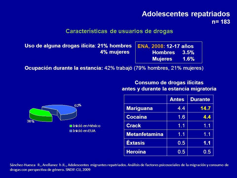 % % Consumo de drogas ilícitas antes y durante la estancia migratoria Adolescentes repatriados n= 183 AntesDurante Mariguana4.414.7 Cocaína1.64.4 Crack1.1 Metanfetamina1.1 Éxtasis0.51.1 Heroína0.5 Características de usuarios de drogas Uso de alguna drogas ilícita: 21% hombres 4% mujeres Ocupación durante la estancia: 42% trabajó (79% hombres, 21% mujeres) ENA, 2008: 12-17 años Hombres 3.5% Mujeres 1.6% Sánchez-Huesca R., Arellanez h JL., Adolescentes migrantes repatriados.