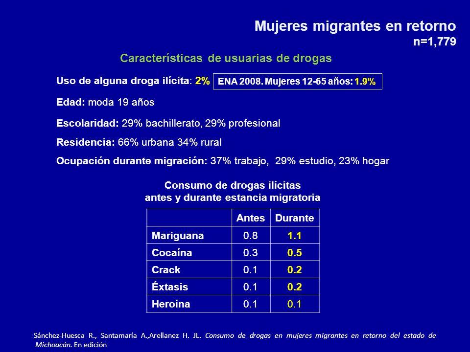 Mujeres migrantes en retorno n=1,779 Características de usuarias de drogas Uso de alguna droga ilícita: 2% Edad: moda 19 años Escolaridad: 29% bachillerato, 29% profesional Residencia: 66% urbana 34% rural Ocupación durante migración: 37% trabajo, 29% estudio, 23% hogar AntesDurante Mariguana0.81.1 Cocaína0.30.5 Crack0.10.2 Éxtasis0.10.2 Heroína0.1 Consumo de drogas ilícitas antes y durante estancia migratoria ENA 2008.
