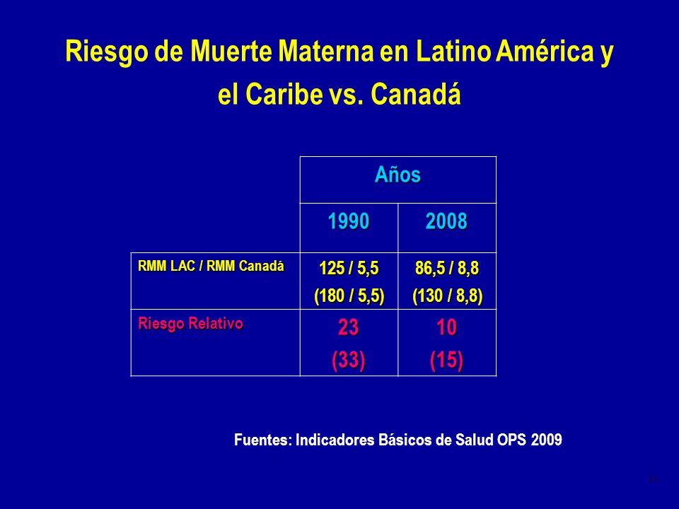 10 Riesgo de Muerte Materna en Latino América y el Caribe vs. Canadá Fuentes: Indicadores Básicos de Salud OPS 2009 Años 19902008 RMM LAC / RMM Canadá