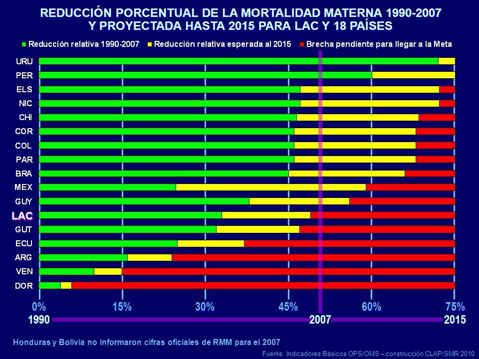 Honduras y Bolivia no informaron cifras oficiales de RMM para el 2007 REDUCCIÓN PORCENTUAL DE LA MORTALIDAD MATERNA 1990-2007 Y PROYECTADA HASTA 2015