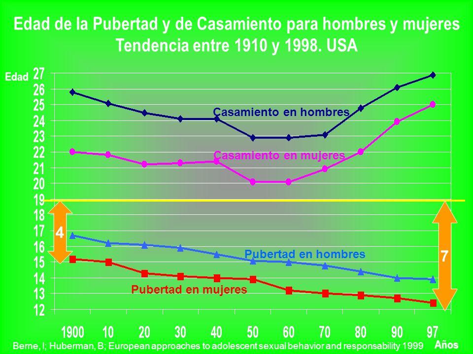 Edad de la Pubertad y de Casamiento para hombres y mujeres Tendencia entre 1910 y 1998. USA Edad Años Casamiento en hombres Casamiento en mujeres Pube