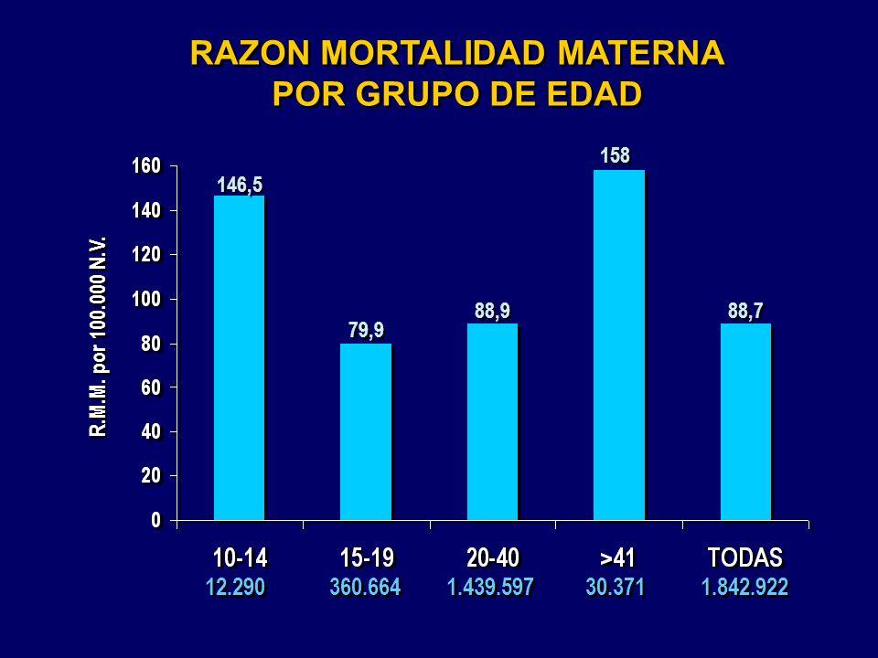 RAZON MORTALIDAD MATERNA POR GRUPO DE EDAD RAZON MORTALIDAD MATERNA POR GRUPO DE EDAD 12.290 79,9 88,9 158 360.664 1.439.597 30.371 146,5 R.M.M. por 1