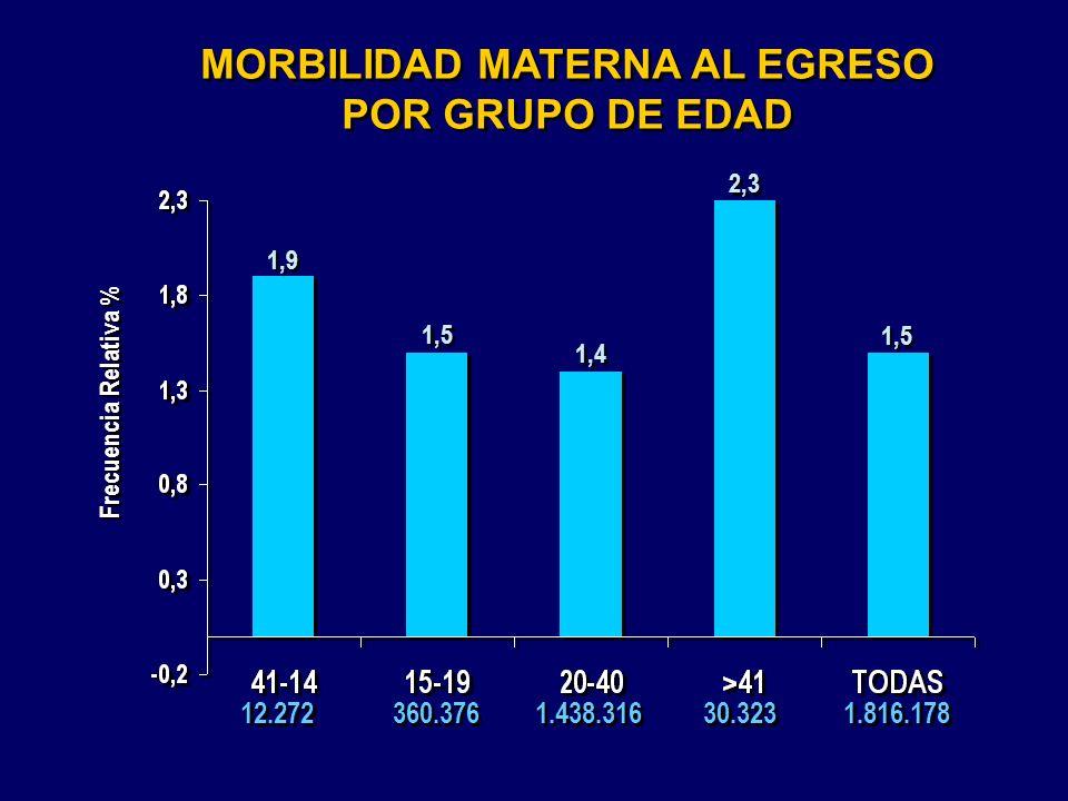 MORBILIDAD MATERNA AL EGRESO POR GRUPO DE EDAD MORBILIDAD MATERNA AL EGRESO POR GRUPO DE EDAD 12.272 1,5 1,4 2,3 360.376 1.438.316 30.323 1,9 Frecuenc