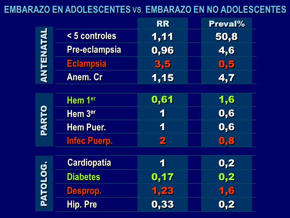 Hem 1 er < 5 controles Pre-eclampsia Anem. Cr Eclampsia 1,11 0,96 3,5 1,15 50,8 4,6 0,5 4,7 RR Preval% ANTENATAL Hem 3 er Hem Puer. Infec Puerp. 0,61