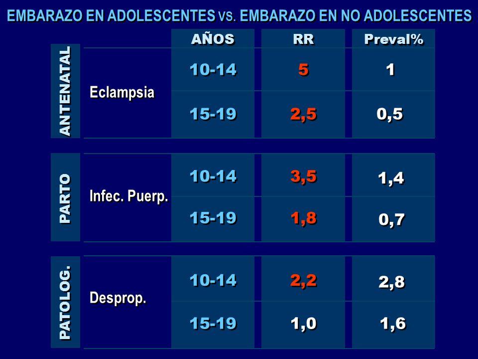 1 1 Preval% 0,7 1,6 1,4 2,8 0,5 Eclampsia 10-14 5 5 AÑOS RR ANTENATAL Infec. Puerp. 15-19 1,8 Desprop. 15-19 1,0 PARTO PATOLOG. EMBARAZO EN ADOLESCENT