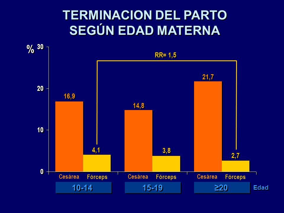 TERMINACION DEL PARTO SEGÚN EDAD MATERNA TERMINACION DEL PARTO SEGÚN EDAD MATERNA 4,1 14,8 21,7 16,9 2,7 3,8 Cesárea Fórceps Cesárea Fórceps Cesárea F