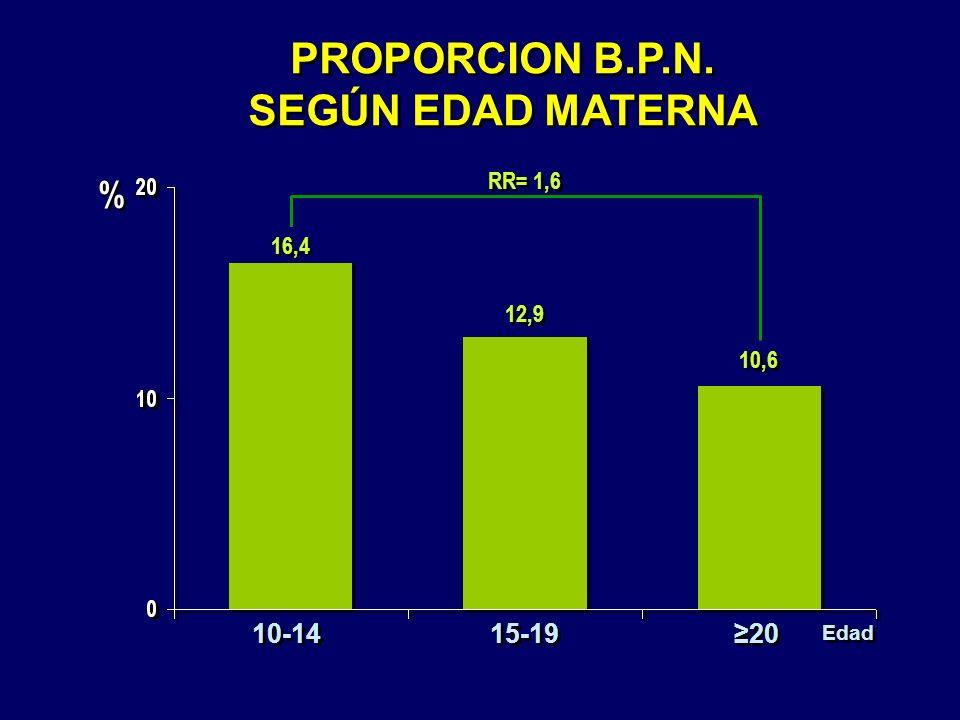 PROPORCION B.P.N. SEGÚN EDAD MATERNA PROPORCION B.P.N. SEGÚN EDAD MATERNA 12,9 10,6 16,4 % % 10-14 15-19 20 Edad RR= 1,6