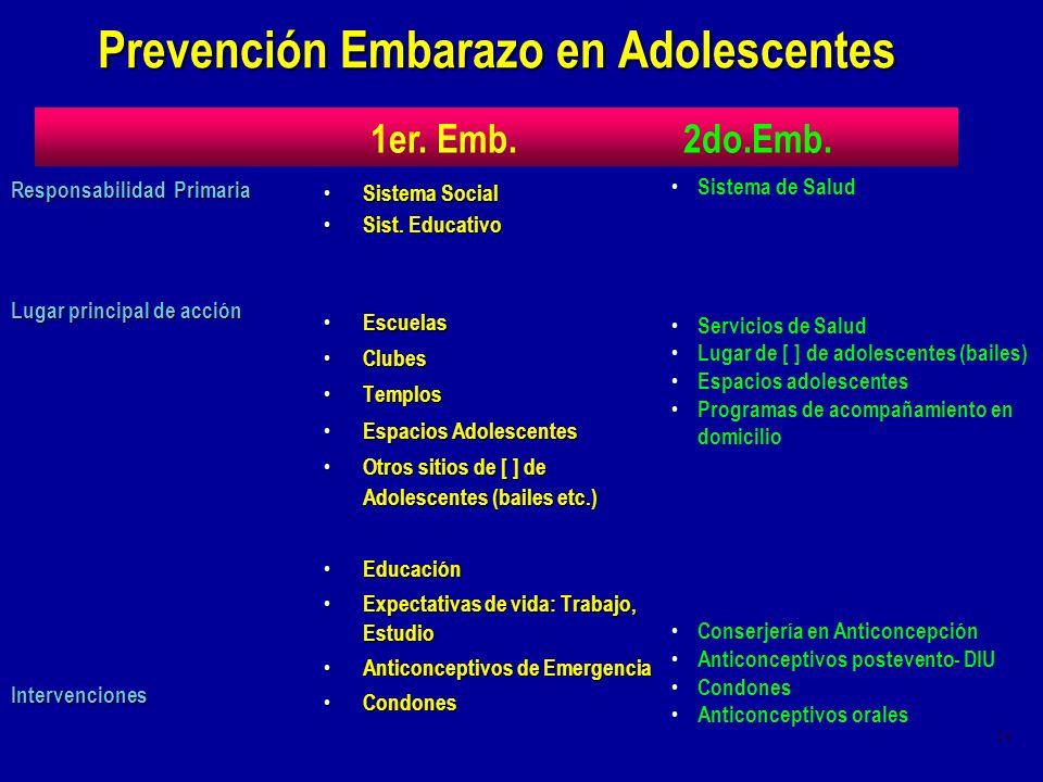24 Prevención Embarazo en Adolescentes Responsabilidad Primaria Lugar principal de acción Intervenciones Sistema Social Sistema Social Sist. Educativo