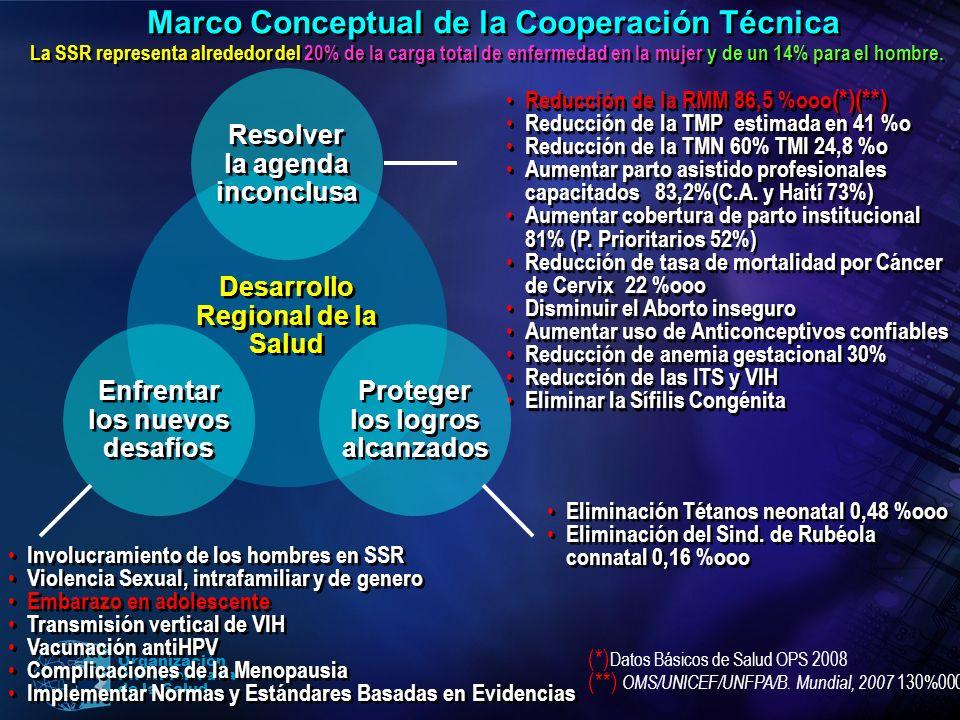 Organización Panamericana de la Salud Reducción de la RMM 86,5 %ooo (*)(**) Reducción de la TMP estimada en 41 %o Reducción de la TMN 60% TMI 24,8 %o
