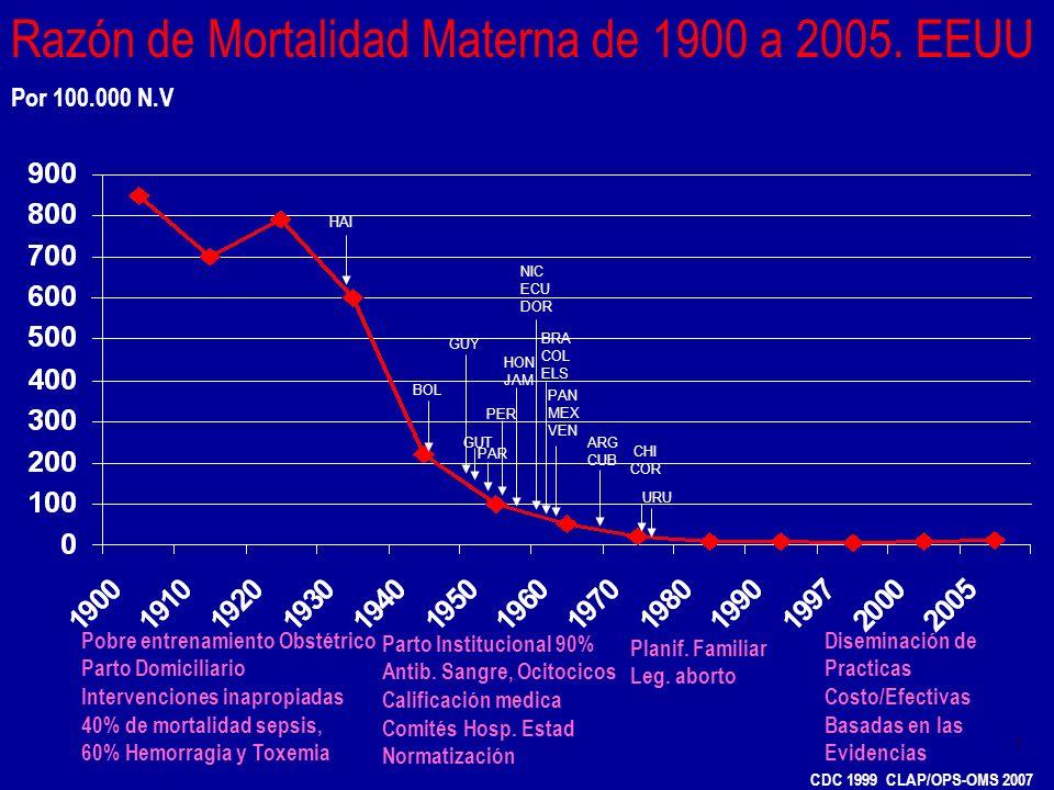 5 Razón de Mortalidad Materna de 1900 a 2005. EEUU Pobre entrenamiento Obstétrico Parto Domiciliario Intervenciones inapropiadas 40% de mortalidad sep