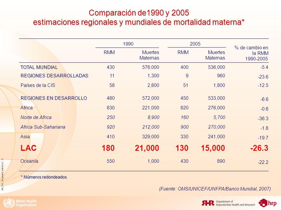 08_PVL_Regional_advisers/ 6 Comparación de1990 y 2005 estimaciones regionales y mundiales de mortalidad materna* 19902005 % de cambio en la RMM 1990-2