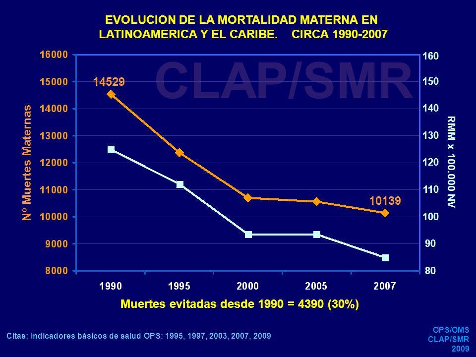 CLAP/SMR EVOLUCION DE LA MORTALIDAD MATERNA EN SUDAMERICA.