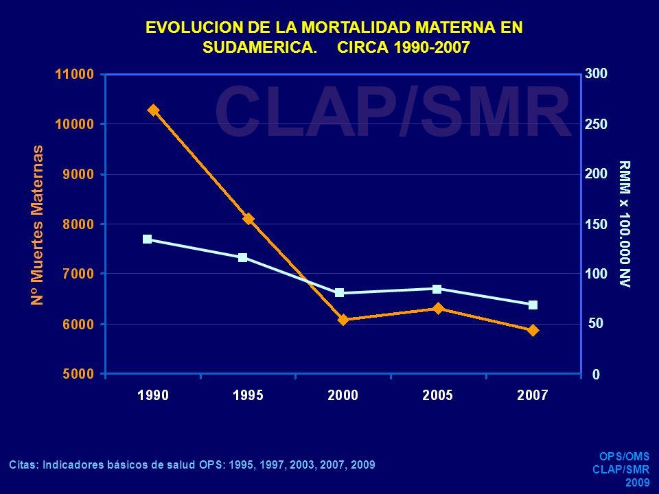 CLAP/SMR EVOLUCION DE LA MORTALIDAD MATERNA EN SUDAMERICA. CIRCA 1990-2007 EVOLUCION DE LA MORTALIDAD MATERNA EN SUDAMERICA. CIRCA 1990-2007 250 200 1