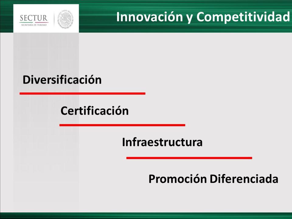 Innovación y Competitividad Diversificación Certificación Infraestructura Promoción Diferenciada