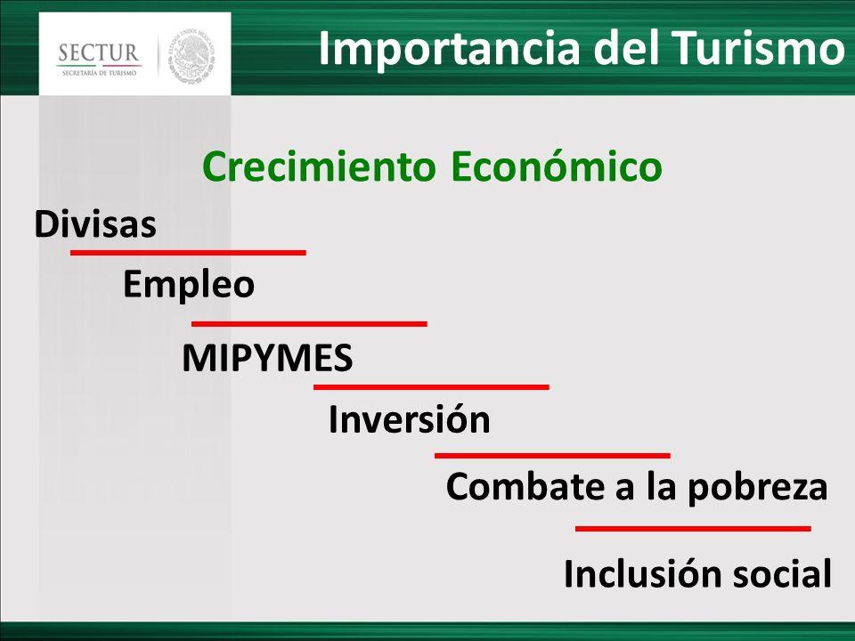 Importancia del Turismo Crecimiento Económico Divisas Empleo MIPYMES Inversión Combate a la pobreza Inclusión social