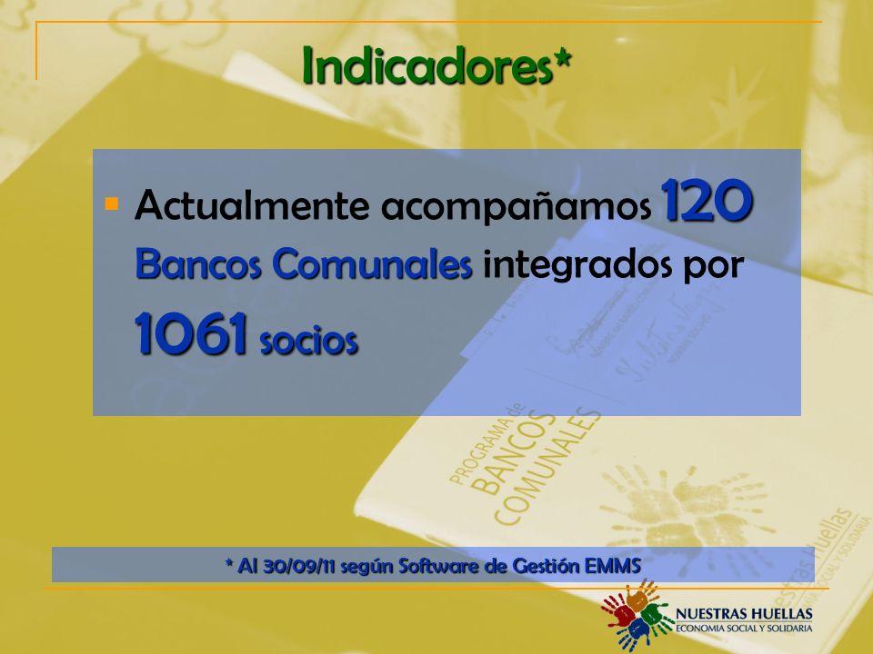 Indicadores* 120 Bancos Comunales 1061 socios Actualmente acompañamos 120 Bancos Comunales integrados por 1061 socios * Al 30/09/11 según Software de Gestión EMMS