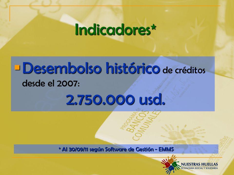 Indicadores* Desembolso histórico 2.750.000 usd.