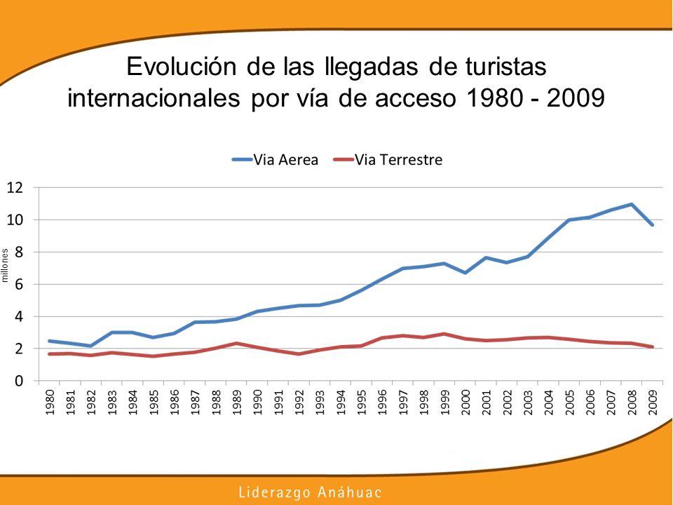 Evolución de las llegadas de turistas internacionales por vía de acceso 1980 - 2009 millones