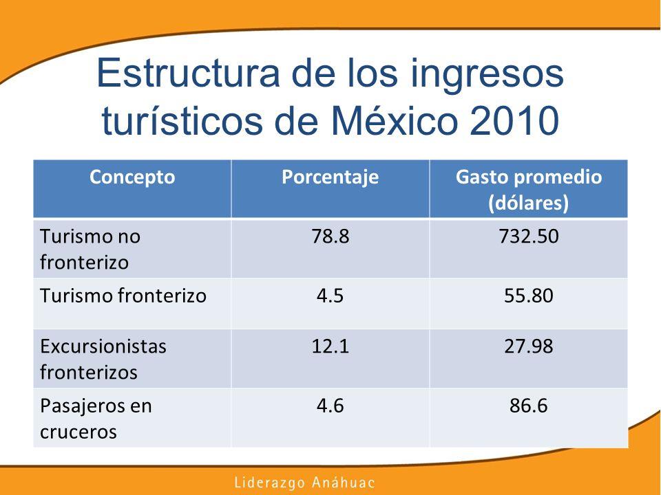 Estructura de los ingresos turísticos de México 2010 ConceptoPorcentajeGasto promedio (dólares) Turismo no fronterizo 78.8732.50 Turismo fronterizo4.5