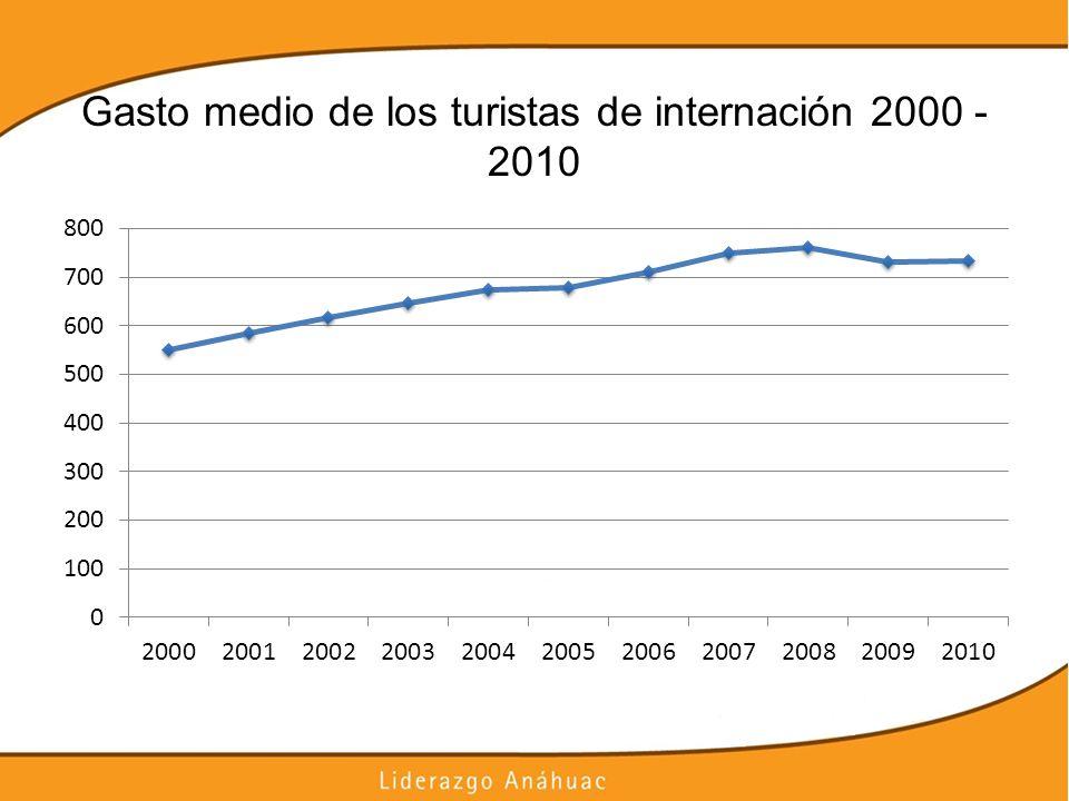 Gasto medio de los turistas de internación 2000 - 2010