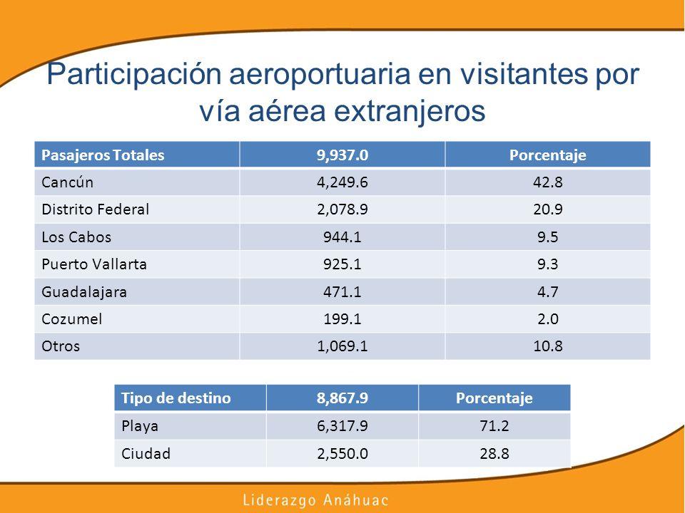 Participación aeroportuaria en visitantes por vía aérea extranjeros Pasajeros Totales9,937.0Porcentaje Cancún4,249.642.8 Distrito Federal2,078.920.9 L