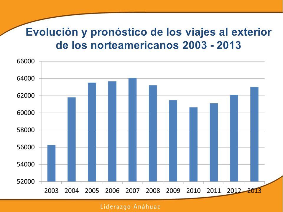 Evolución y pronóstico de los viajes al exterior de los norteamericanos 2003 - 2013