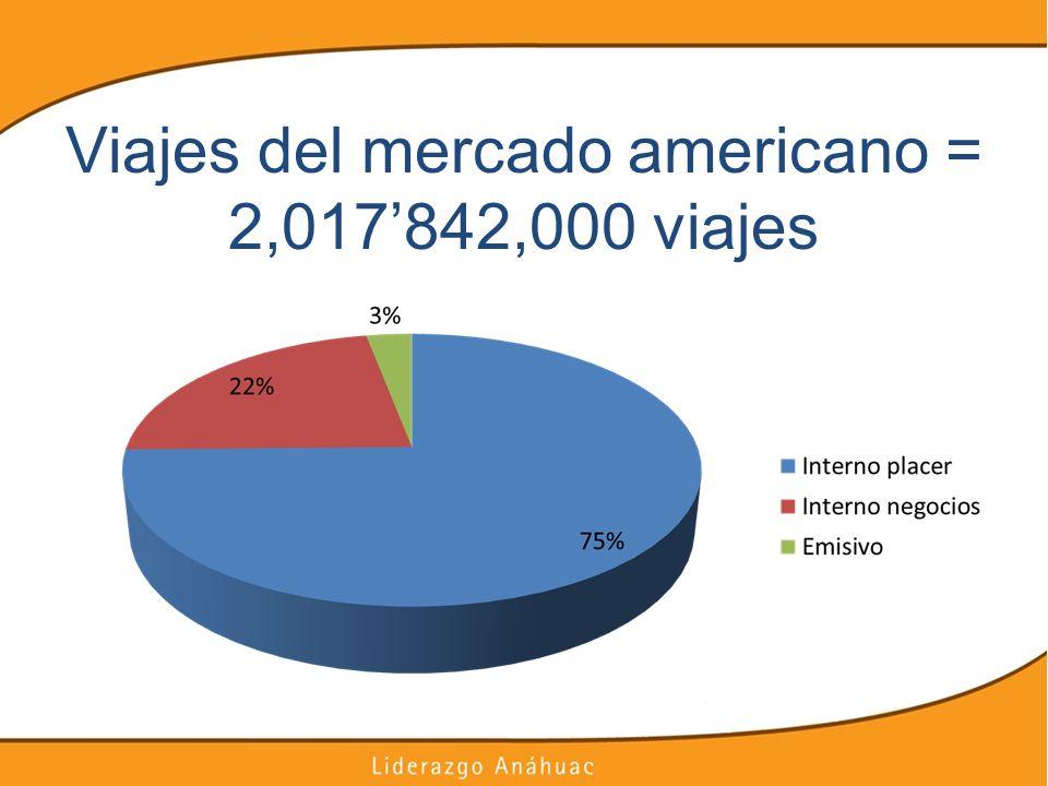 Viajes del mercado americano = 2,017842,000 viajes