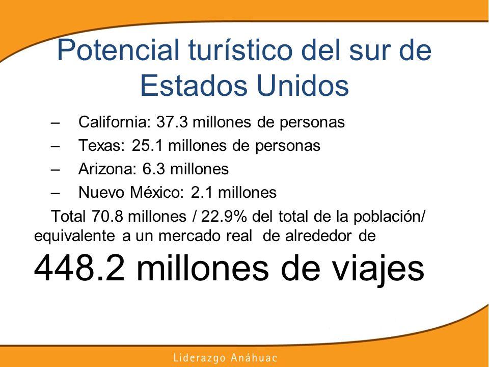 Potencial turístico del sur de Estados Unidos –California: 37.3 millones de personas –Texas: 25.1 millones de personas –Arizona: 6.3 millones –Nuevo M