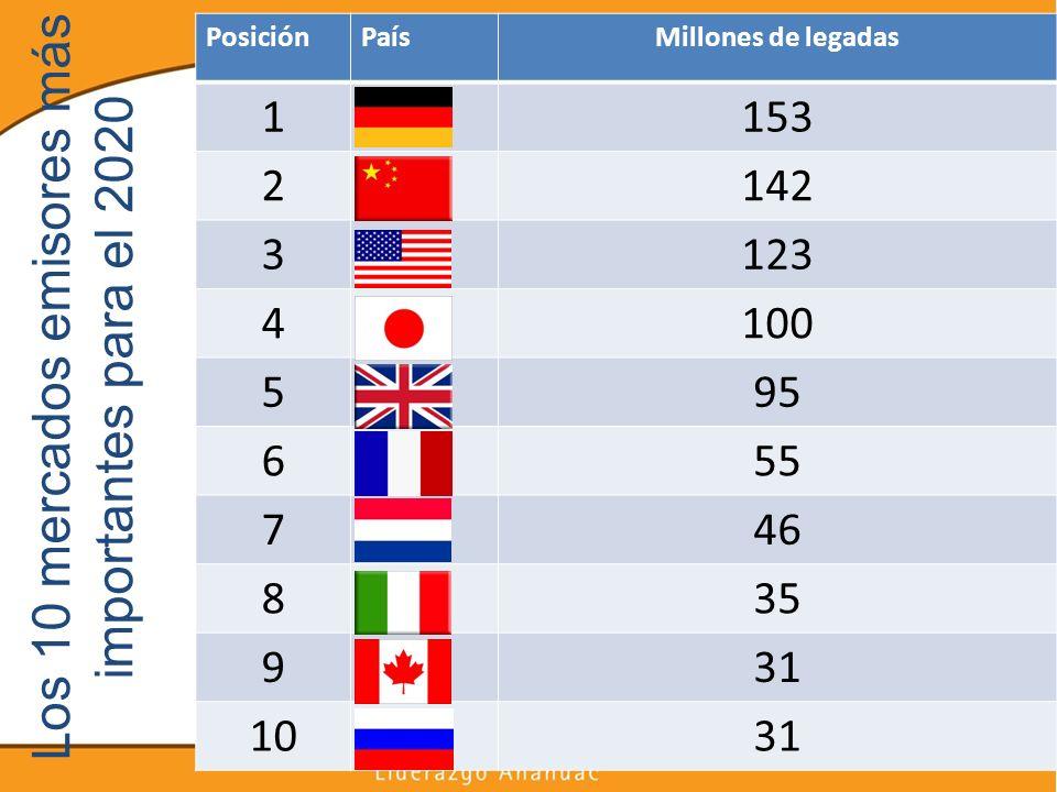 Los 10 mercados emisores más importantes para el 2020 PosiciónPaísMillones de legadas 1153 2142 3123 4100 595 655 746 835 931 1031