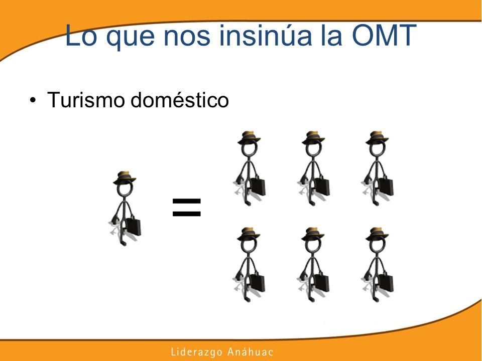 Lo que nos insinúa la OMT Turismo doméstico =